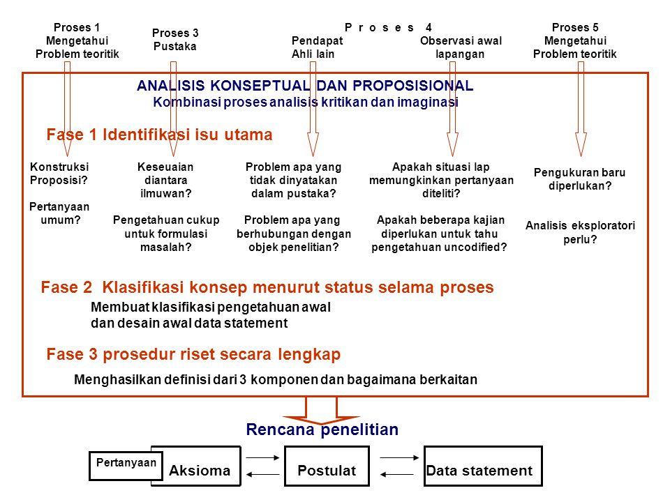 Proses 1 Mengetahui Problem teoritik Proses 3 Pustaka Proses 5 Mengetahui Problem teoritik P r o s e s 4 Pendapat Observasi awal Ahli lain lapangan AN