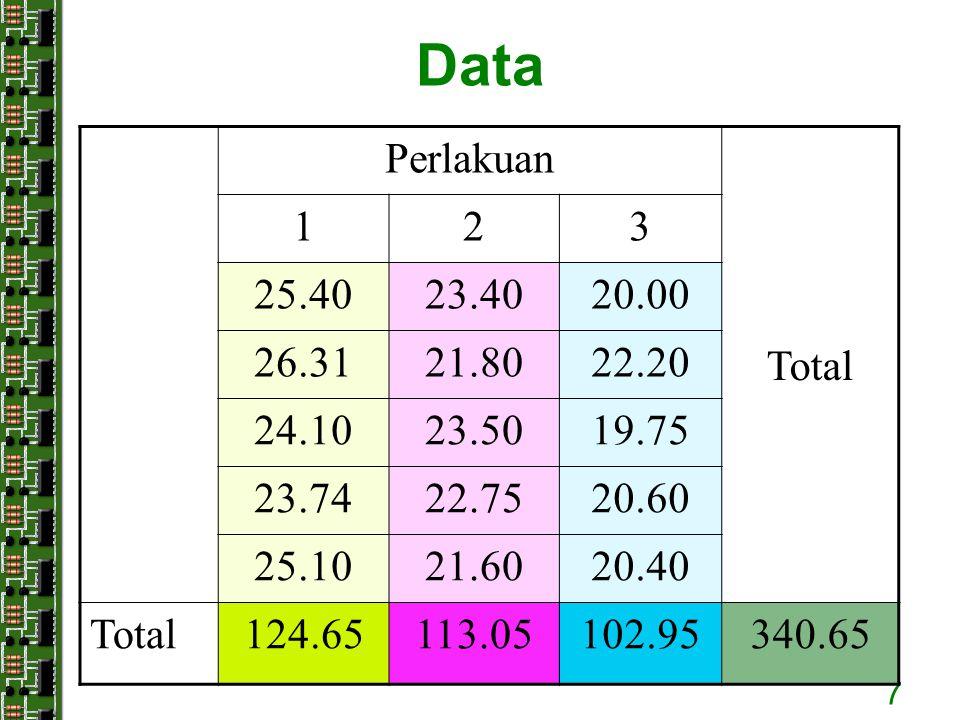 7 Data Perlakuan Total 123 25.4023.4020.00 26.3121.8022.20 24.1023.5019.75 23.7422.7520.60 25.1021.6020.40 Total124.65113.05102.95340.65