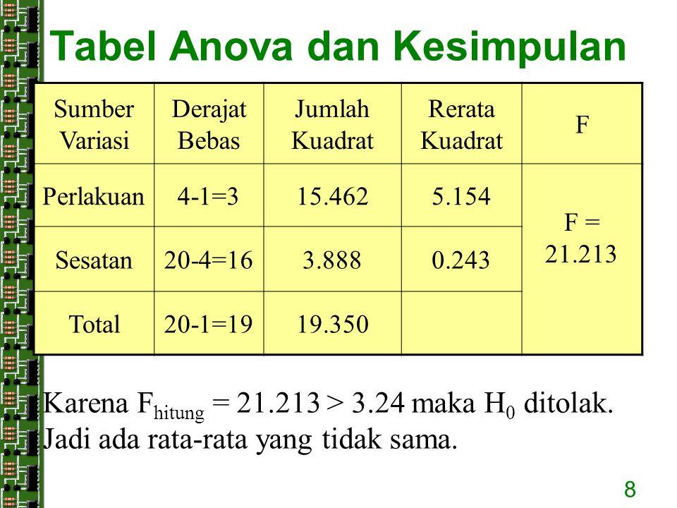 8 Tabel Anova dan Kesimpulan Sumber Variasi Derajat Bebas Jumlah Kuadrat Rerata Kuadrat F Perlakuan4-1=315.4625.154 F = 21.213 Sesatan20-4=163.8880.24