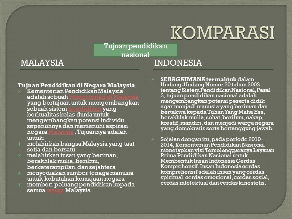 MALAYSIAINDONESIA Tujuan Pendidikan di Negara Malaysia  Kementerian Pendidikan Malaysia adalah sebuah kementerian di Malaysia yang bertujuan untuk me