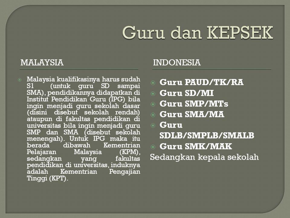 MALAYSIAINDONESIA  Malaysia kualifikasinya harus sudah S1 (untuk guru SD sampai SMA), pendidikannya didapatkan di Institut Pendidikan Guru (IPG) bila
