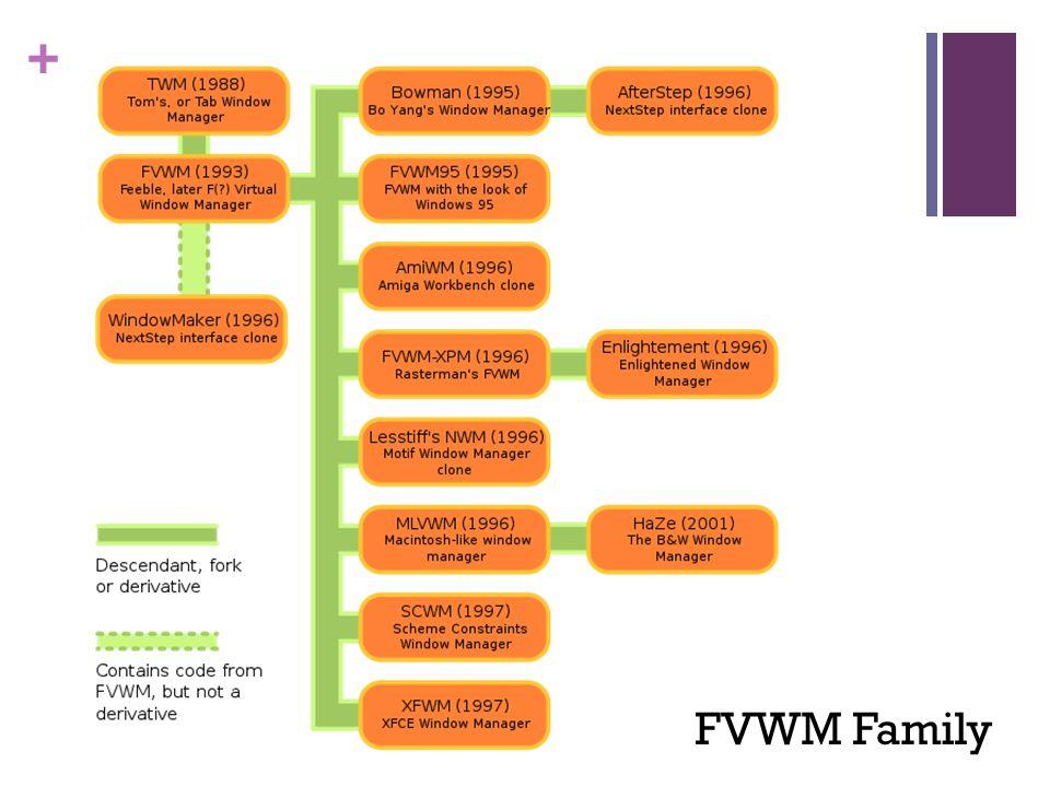 + FVWM Family