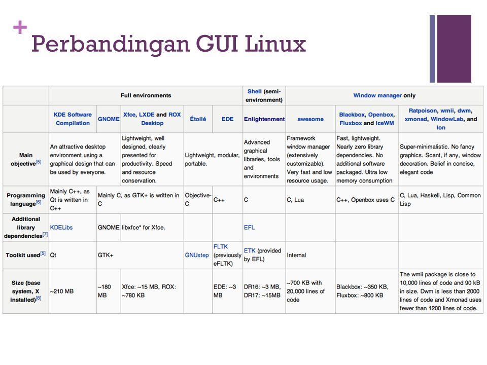 + Perbandingan GUI Linux