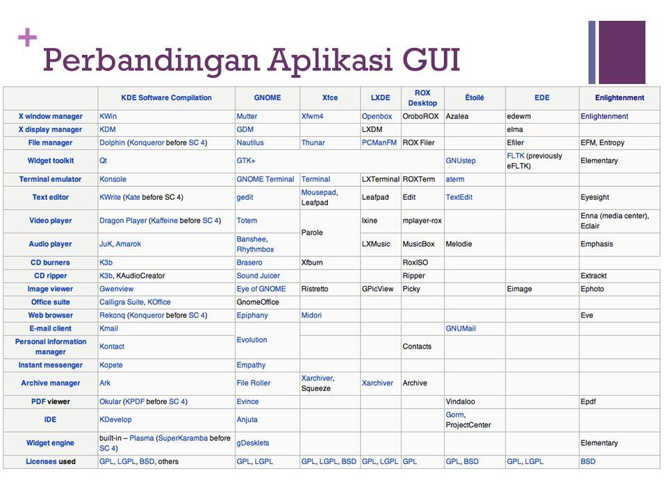 + Perbandingan Aplikasi GUI