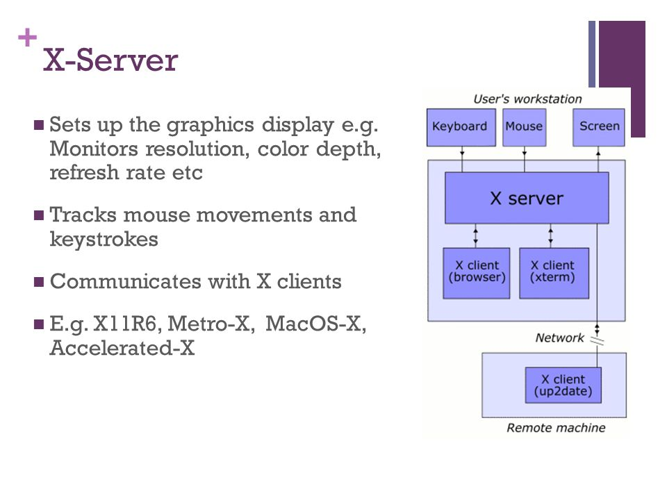 + X-Server Sets up the graphics display e.g.