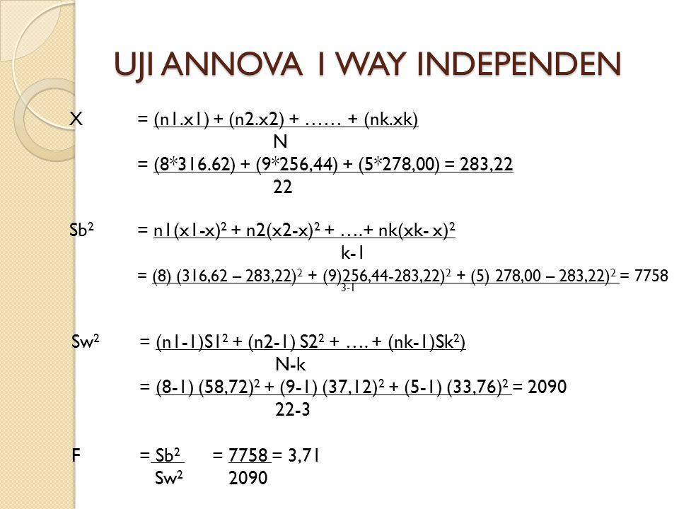 UJI ANNOVA 1 WAY INDEPENDEN X= (n1.x1) + (n2.x2) + …… + (nk.xk) N = (8*316.62) + (9*256,44) + (5*278,00) = 283,22 22 Sw 2 = (n1-1)S1 2 + (n2-1) S2 2 +