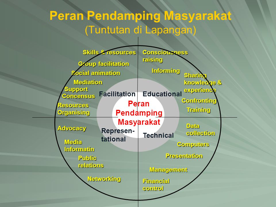 Peran Pendamping Masyarakat (Tuntutan di Lapangan) Skills & resources Consciousness raising Group facilitation Social animation Informing Mediation Confronting Support Concensus Training Resources Organising Data collection Advocacy Media Informatin Computers Public relations Presentation Networking Management Sharing knowledge & experience Financial control Peran Pendamping Masyarakat EducationalFacilitation Represen- tational Technical