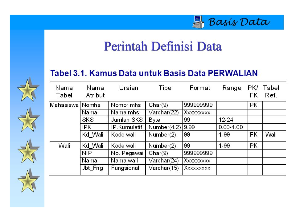 Basis Data  Menghapus Record (Baris Tabel) DELETE FROM WHERE ;  Contoh: DELETE FROM WALI WHERE KD_WALI=2; DELETE FROM WALI WHERE FUNGSIONAL='Lektor'; DELETE FROM WALI WHERE NIP='095067120'; DELETE FROM MAHASISWA WHERE IPK<2.00; Manajemen Data Dasar