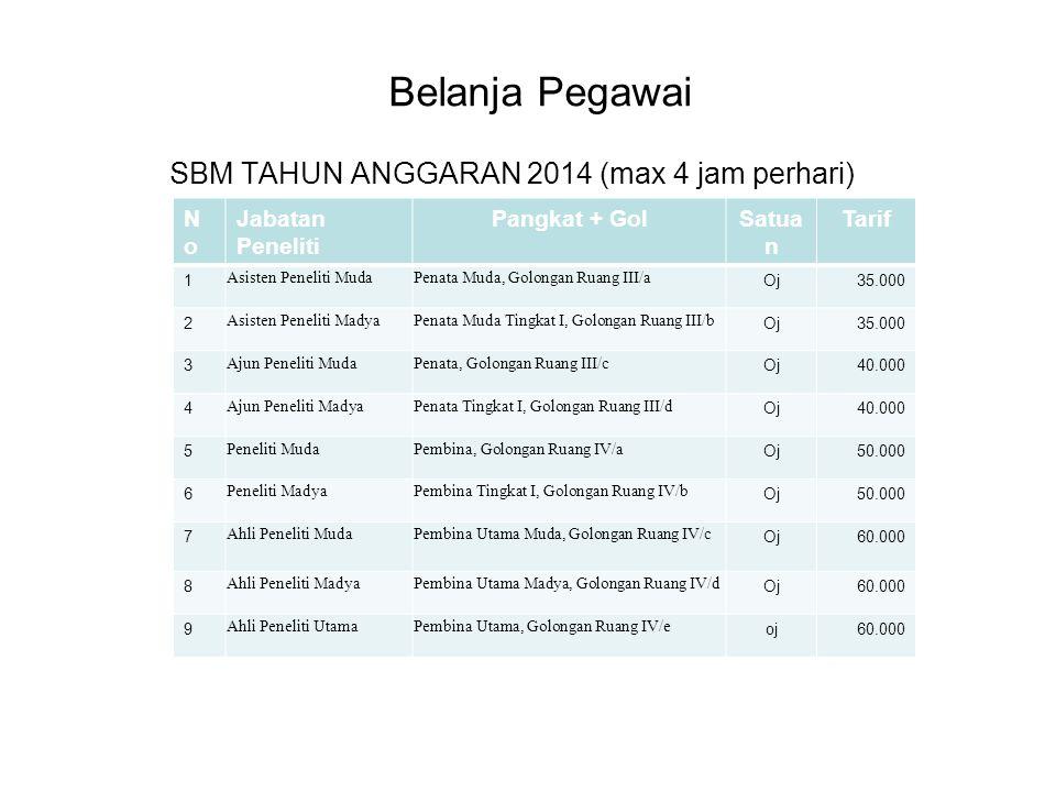 Belanja Pegawai SBM TAHUN ANGGARAN 2014 (max 4 jam perhari) (maksimum 4 jam perhari) NoNo Jabatan Peneliti Pangkat + GolSatua n Tarif 1 Asisten Peneli