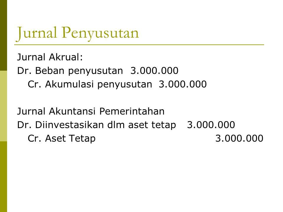 Jurnal Penyusutan Jurnal Akrual: Dr. Beban penyusutan3.000.000 Cr. Akumulasi penyusutan3.000.000 Jurnal Akuntansi Pemerintahan Dr. Diinvestasikan dlm