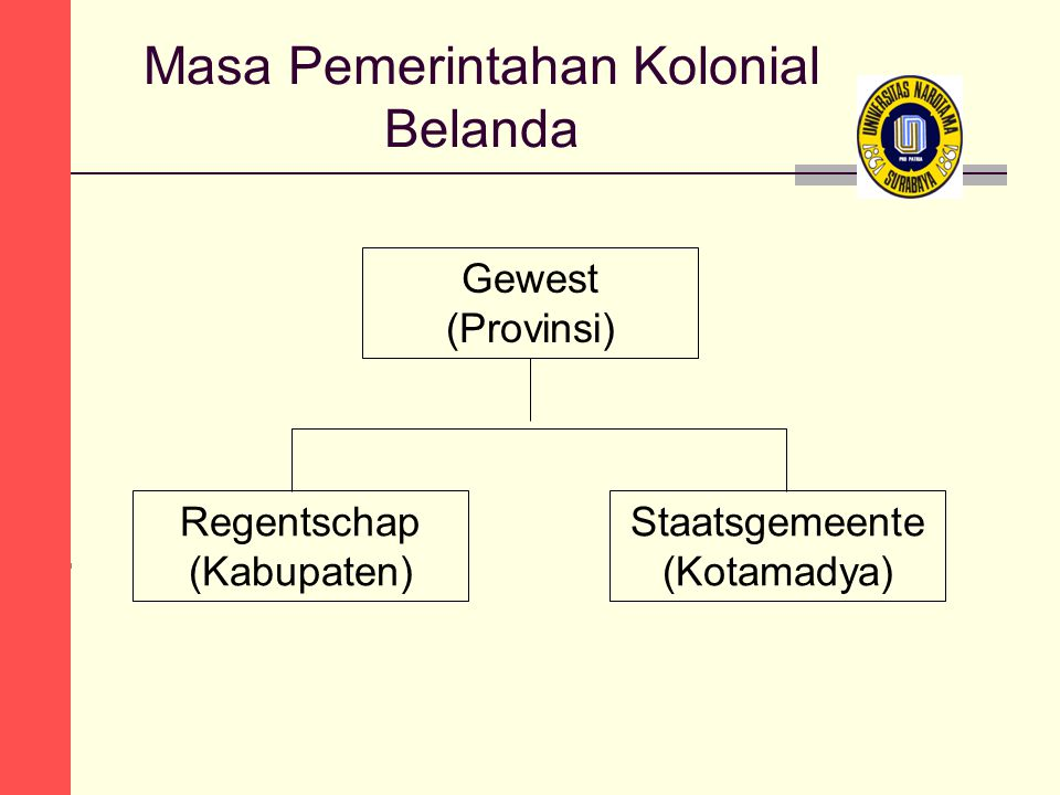 Masa Pemerintahan Kolonial Belanda Regentschap (Kabupaten) Staatsgemeente (Kotamadya) Gewest (Provinsi)