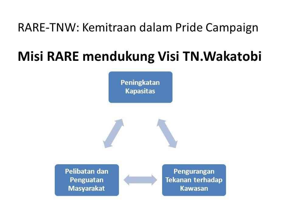RARE-TNW: Kemitraan dalam Pride Campaign Misi RARE mendukung Visi TN.Wakatobi Peningkatan Kapasitas Pengurangan Tekanan terhadap Kawasan Pelibatan dan Penguatan Masyarakat