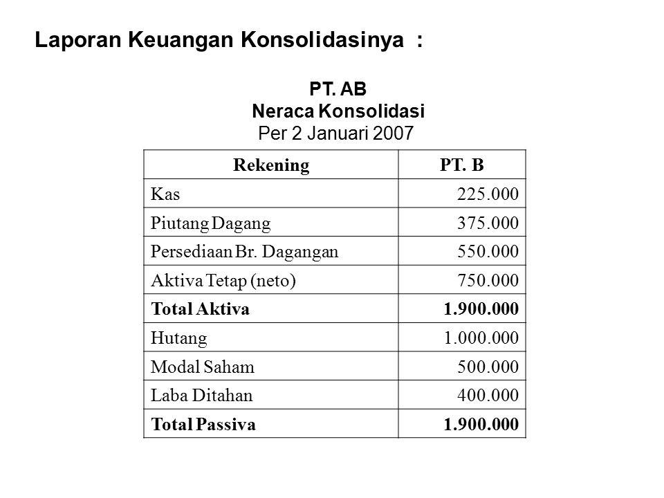 Laporan Keuangan Konsolidasinya : PT. AB Neraca Konsolidasi Per 2 Januari 2007 RekeningPT. B Kas225.000 Piutang Dagang375.000 Persediaan Br. Dagangan5