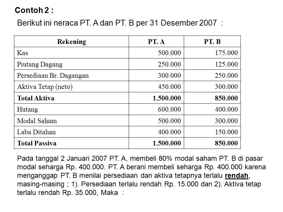Contoh 2 : Berikut ini neraca PT. A dan PT. B per 31 Desember 2007 : RekeningPT. APT. B Kas500.000175.000 Piutang Dagang250.000125.000 Persediaan Br.