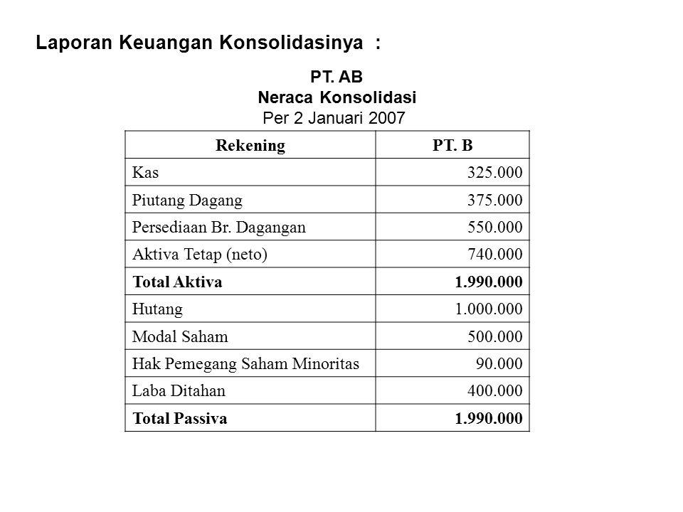 Laporan Keuangan Konsolidasinya : PT. AB Neraca Konsolidasi Per 2 Januari 2007 RekeningPT. B Kas325.000 Piutang Dagang375.000 Persediaan Br. Dagangan5