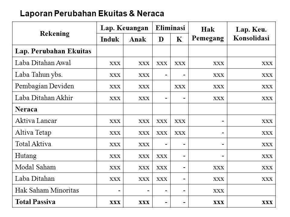  Worksheet atas dasar Neraca Saldo Individual Rekening Lap.