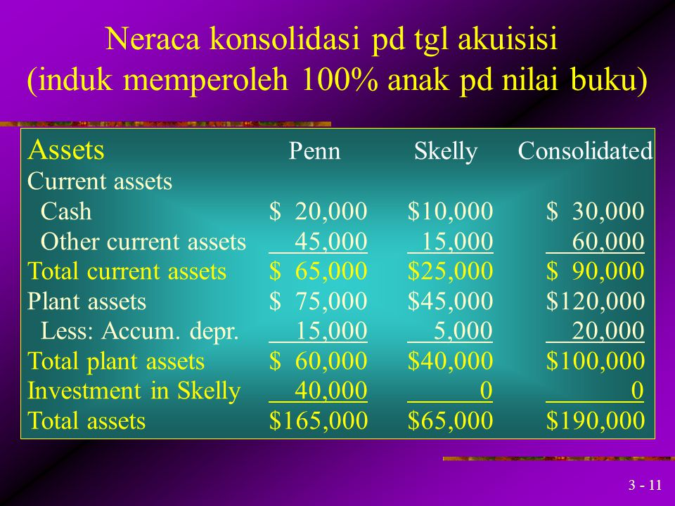 3 - 10 Induk dan anak dengan periode fiskal yang berbeda PSAK No 4 par 09 dan 10 menyebutkan: Laporan keuangan perusahaan induk dan anak yang digunaka