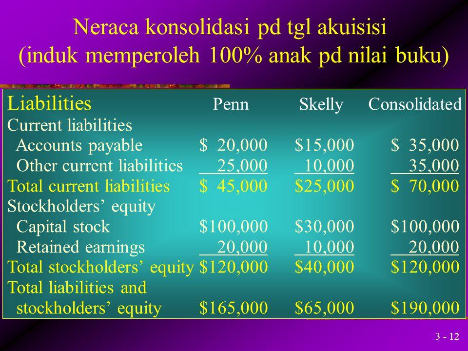 3 - 11 Neraca konsolidasi pd tgl akuisisi (induk memperoleh 100% anak pd nilai buku) Assets Penn Skelly Consolidated Current assets Cash$ 20,000$10,00