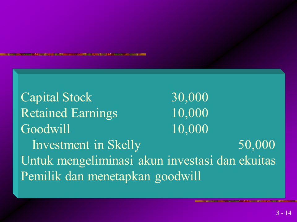 3 - 13 Induk memperoleh 100% anak dg goodwill Penn membeli semua saham Skelly $50,000. Bagaimana jurnal untuk mengeliminasi akun investasi Menetapkan