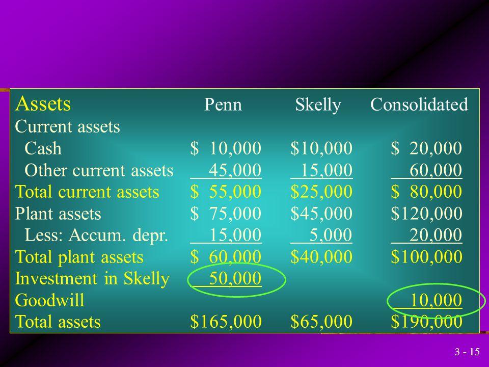 3 - 14 Capital Stock30,000 Retained Earnings10,000 Goodwill10,000 Investment in Skelly50,000 Untuk mengeliminasi akun investasi dan ekuitas Pemilik da