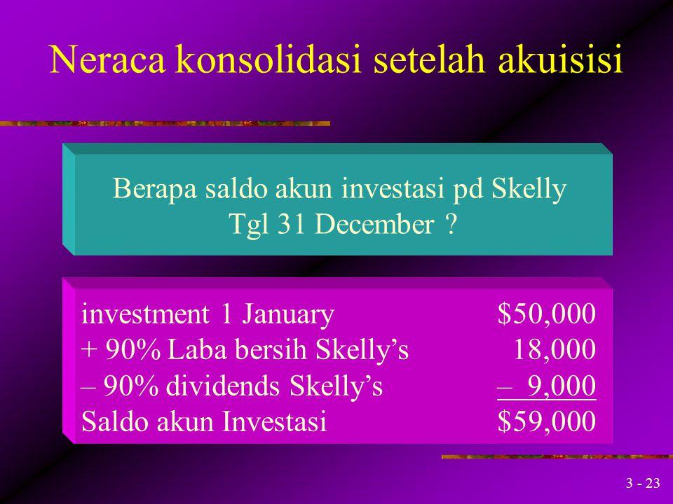 3 - 22 Neraca Konsolidasi Setelah Akuisisi 1. Penn memperoleh 90% kepemilikan Skelly 1 January $50,000 disaat nilai Ekuitas pemegang saham Skelly sebe