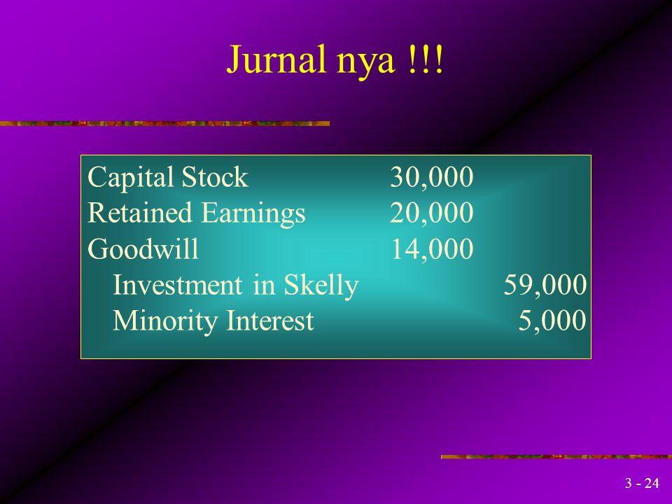 3 - 23 Neraca konsolidasi setelah akuisisi Berapa saldo akun investasi pd Skelly Tgl 31 December ? investment 1 January $50,000 + 90% Laba bersih Skel