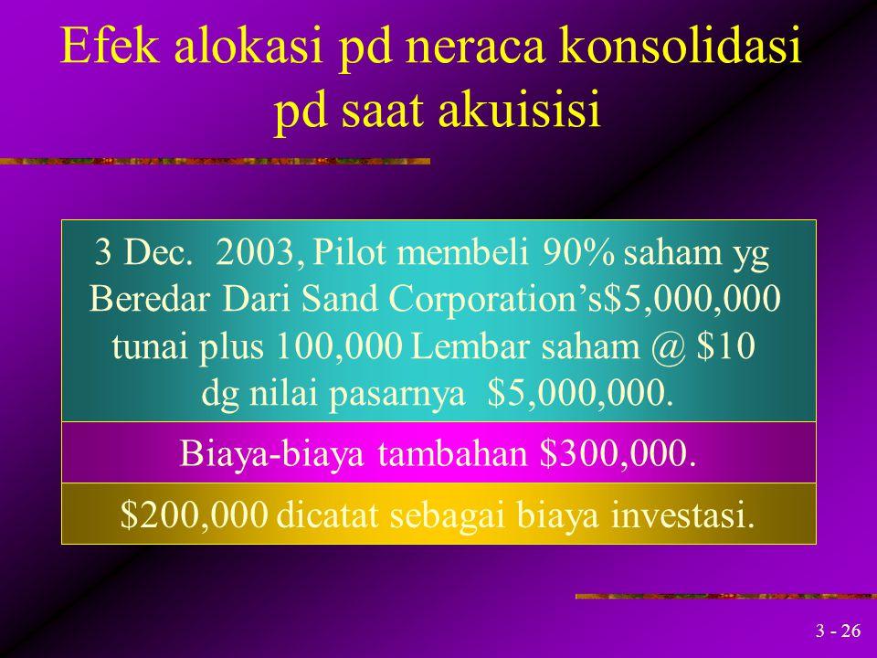 3 - 25 Neraca Konsolidasi Setelah Akuisisi Dividends Payable9,000 Dividends Receivable9,000 Mengeliminasi piutang dan hutang Resiprokal (90% dari devi