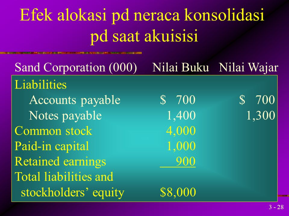 3 - 27 Efek alokasi pd neraca konsolidasi pd saat akuisisi Assets Cash$ 200$ 200 Net receivables 300 300 Inventories 500 600 Other current assets 400
