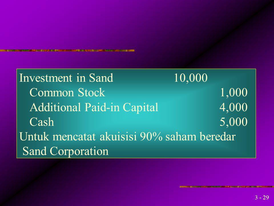 3 - 28 Efek alokasi pd neraca konsolidasi pd saat akuisisi Liabilities Accounts payable$ 700 $ 700 Notes payable 1,400 1,300 Common stock 4,000 Paid-i