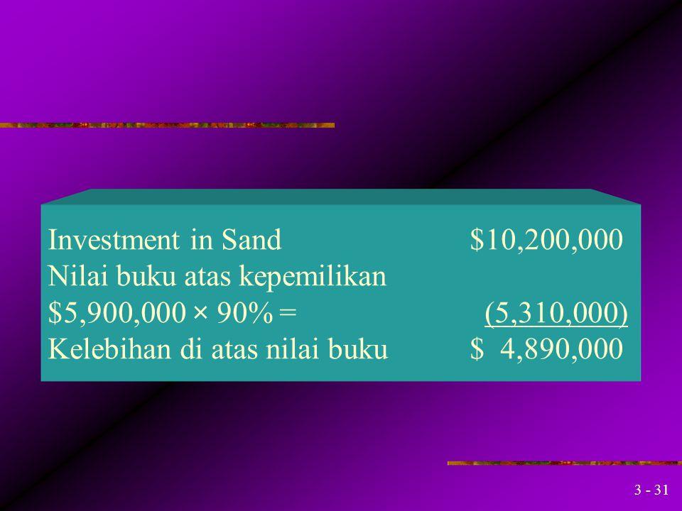 3 - 30 Investment in Sand200 Additional Paid-in Capital100 Cash300 Untuk mencatat biaya-biaya tambahan untuk Penggabungan dg sand