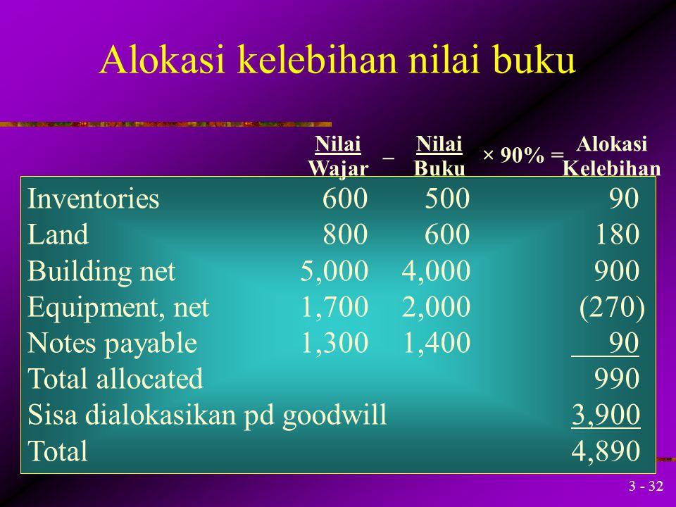 3 - 31 Investment in Sand$10,200,000 Nilai buku atas kepemilikan $5,900,000 × 90% = (5,310,000) Kelebihan di atas nilai buku$ 4,890,000