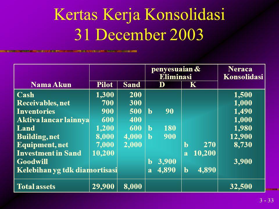 3 - 32 Alokasi kelebihan nilai buku Inventories 600 500 90 Land 800 600 180 Building net5,0004,000 900 Equipment, net1,7002,000 (270) Notes payable1,3