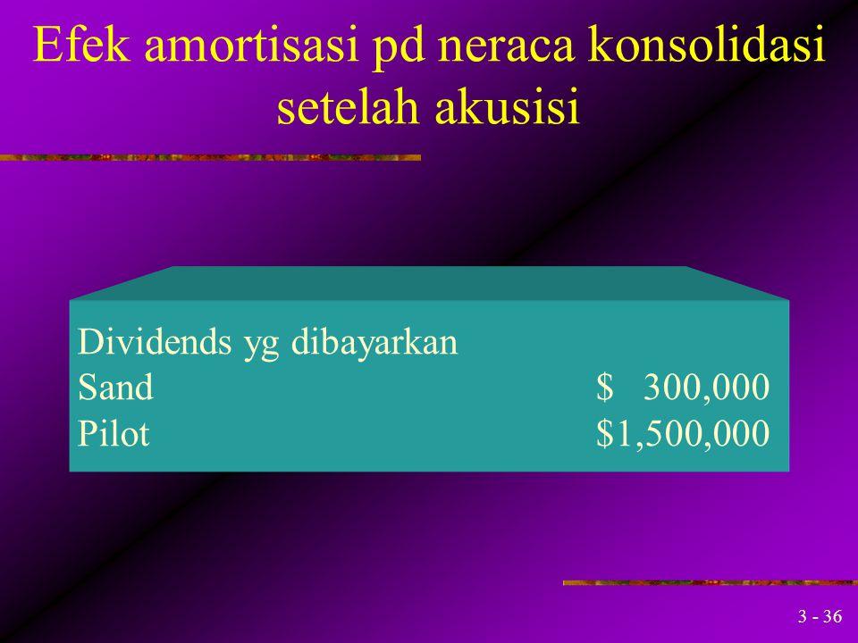 3 - 35 Efek amortisasi pd neraca konsolidasi setelah akusisi Pendapatan 2004: Laba Sand's $ 800,000 Pendapatan Pilot's (Termasuk pend dari Sand)$2,523