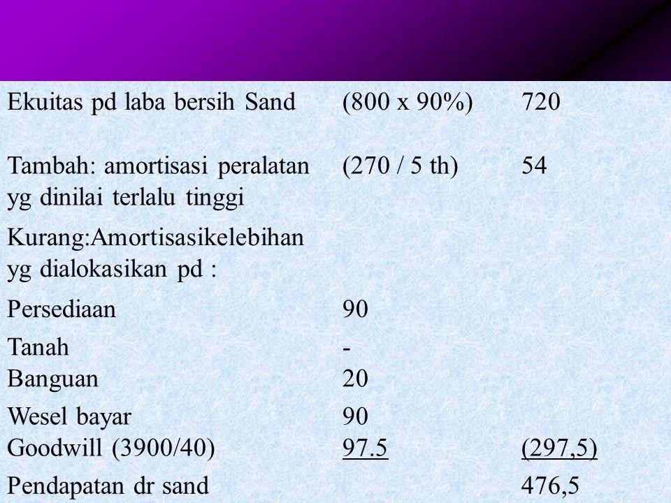 3 - 37 Efek amortisasi pd neraca konsolidasi setelah akusisi Amortisasi kelebihan: Persediaan yg dinilai terlalu rendah dijual th 2004 Tanah yg dinila