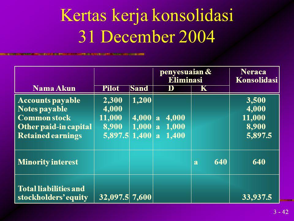 3 - 41 Cash Receivables, net Inventories Aktiva lancar lainnya Land Building, net Equipment, net Investment in Sand Goodwill Kelebihan blm diamortisas