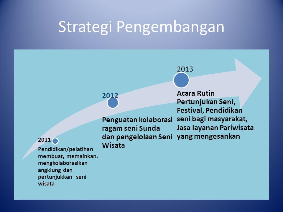 Strategi Pengembangan 2011 Pendidikan/pelatihan membuat, memainkan, mengkolaborasikan angklung dan pertunjukkan seni wisata 2012 Penguatan kolaborasi
