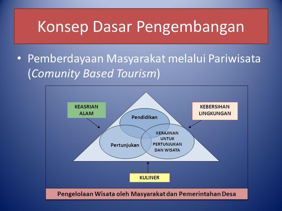 Konsep Dasar Pengembangan Pemberdayaan Masyarakat melalui Pariwisata (Comunity Based Tourism) Pengelolaan Wisata oleh Masyarakat dan Pemerintahan Desa