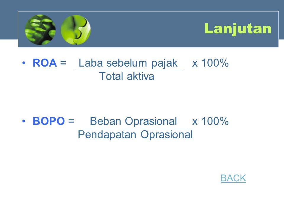 Lanjutan ROA = Laba sebelum pajakx 100% Total aktiva BOPO = Beban Oprasionalx 100% Pendapatan Oprasional BACK
