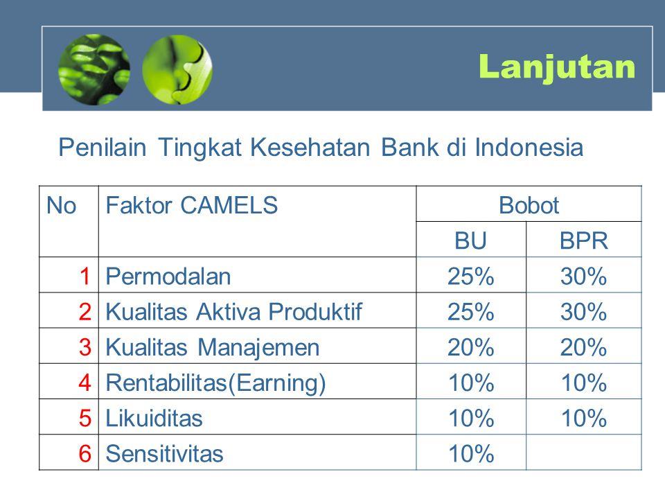 Lanjutan Penilain Tingkat Kesehatan Bank di Indonesia NoFaktor CAMELSBobot BUBPR 1Permodalan25%30% 2Kualitas Aktiva Produktif25%30% 3Kualitas Manajemen20%20%20% 4Rentabilitas(Earning)10% 5Likuiditas10% 6Sensitivitas10%