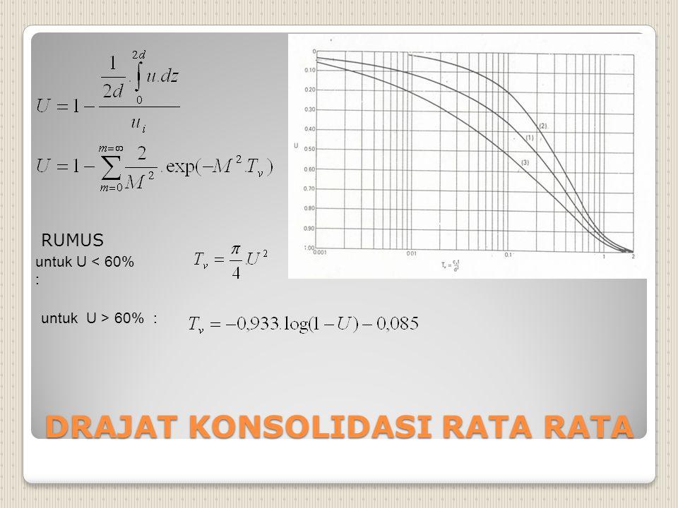 DRAJAT KONSOLIDASI RATA RATA untuk U < 60% : untuk U > 60% : RUMUS