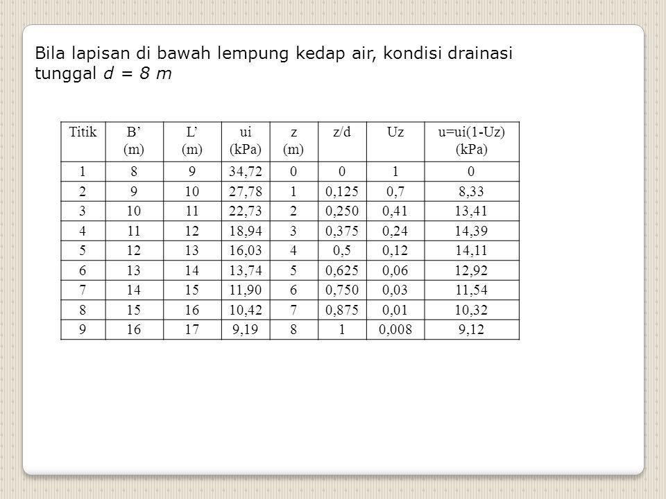 Bila lapisan di bawah lempung kedap air, kondisi drainasi tunggal d = 8 m TitikB' (m) L' (m) ui (kPa) z (m) z/dUzu=ui(1-Uz) (kPa) 18934,720010 291027,7810,1250,78,33 3101122,7320,2500,4113,41 4111218,9430,3750,2414,39 5121316,0340,50,1214,11 6131413,7450,6250,0612,92 7141511,9060,7500,0311,54 8151610,4270,8750,0110,32 916179,19810,0089,12