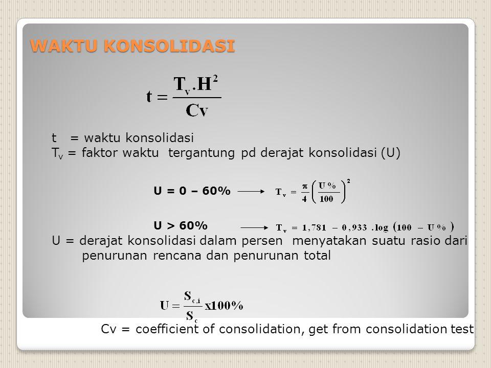 WAKTU KONSOLIDASI t = waktu konsolidasi T v = faktor waktu tergantung pd derajat konsolidasi (U) U = derajat konsolidasi dalam persen menyatakan suatu rasio dari penurunan rencana dan penurunan total Cv = coefficient of consolidation, get from consolidation test U = 0 – 60% U > 60%