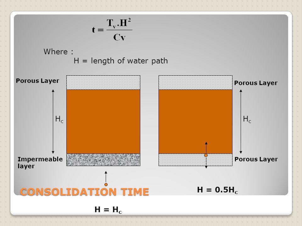 Contoh soal Uji konsolidasi di lab terhadap contoh tanah setebal 25mm dimana air pori keluar dari atas dn bawah sampel menunjukan konsolidasi terjadi 50% dalam waktu 11 menit.