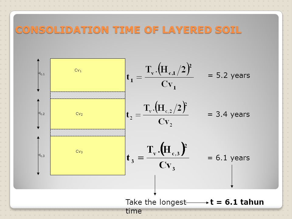 CONSOLIDATION TIME OF LAYERED SOIL H c,1 H c,2 H c,3 Cv 1 Cv 2 Cv 3 Take the longest time = 5.2 years = 3.4 years = 6.1 years t = 6.1 tahun