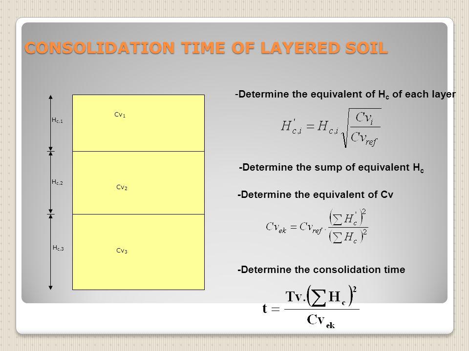 Menghitung penurunan konsolidasi primer.