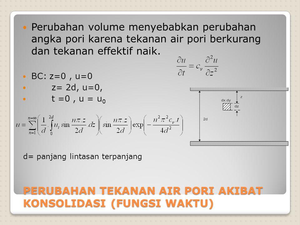 Menghitung ekses tegangan air pori.(1).