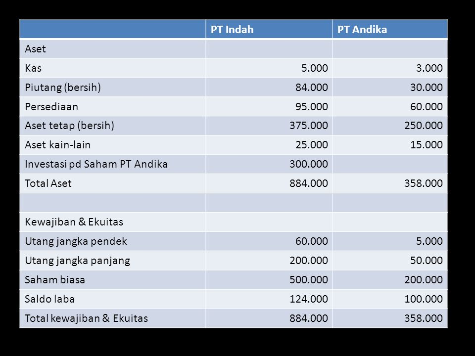 PT IndahPT Andika Aset Kas5.0003.000 Piutang (bersih)84.00030.000 Persediaan95.00060.000 Aset tetap (bersih)375.000250.000 Aset kain-lain25.00015.000