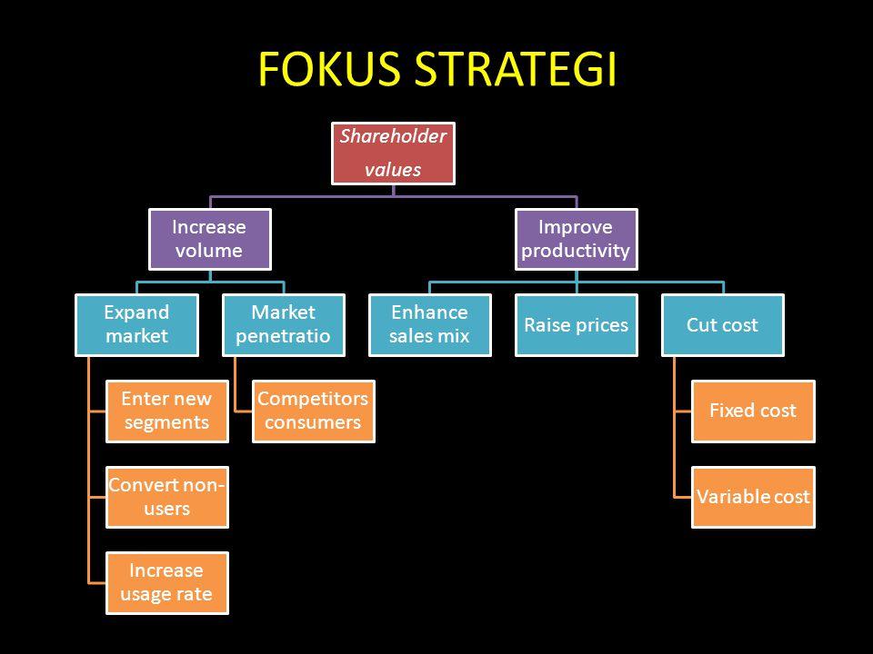 FOKUS STRATEGI Shareholder values Increase volume Expand market Enter new segments Convert non- users Increase usage rate Market penetratio Competitor