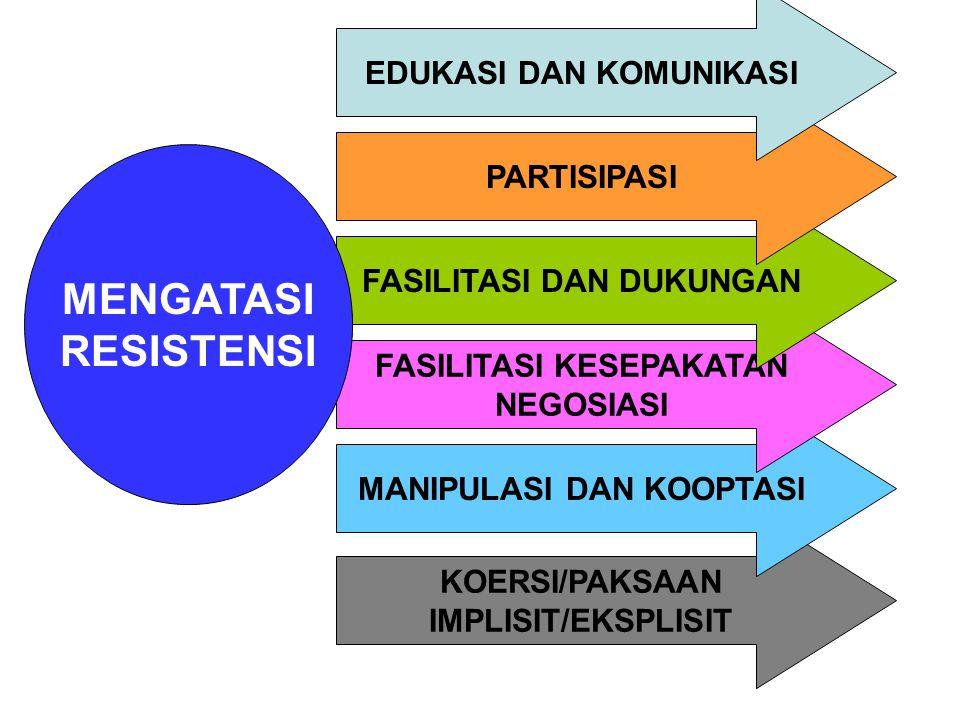 KOERSI/PAKSAAN IMPLISIT/EKSPLISIT MANIPULASI DAN KOOPTASI FASILITASI KESEPAKATAN NEGOSIASI FASILITASI DAN DUKUNGAN MENGATASI RESISTENSI PARTISIPASI EDUKASI DAN KOMUNIKASI