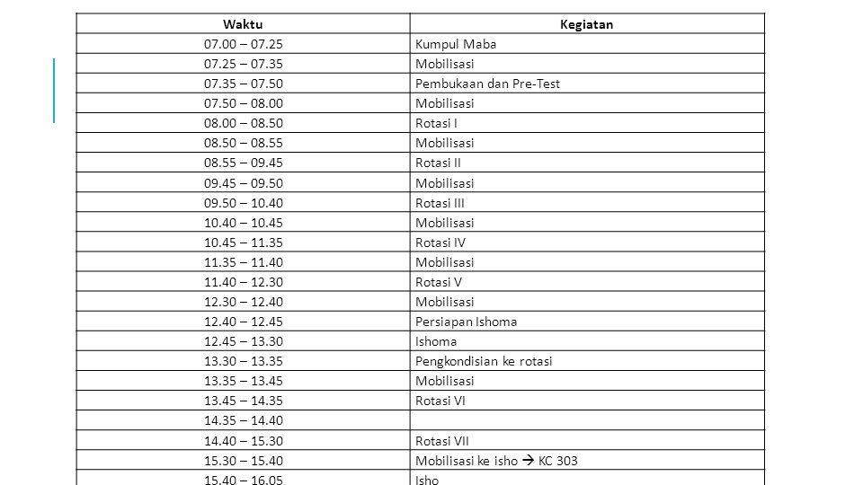 WaktuKegiatan 07.00 – 07.25Kumpul Maba 07.25 – 07.35Mobilisasi 07.35 – 07.50Pembukaan dan Pre-Test 07.50 – 08.00Mobilisasi 08.00 – 08.50Rotasi I 08.50 – 08.55Mobilisasi 08.55 – 09.45Rotasi II 09.45 – 09.50Mobilisasi 09.50 – 10.40Rotasi III 10.40 – 10.45Mobilisasi 10.45 – 11.35Rotasi IV 11.35 – 11.40Mobilisasi 11.40 – 12.30Rotasi V 12.30 – 12.40Mobilisasi 12.40 – 12.45Persiapan Ishoma 12.45 – 13.30Ishoma 13.30 – 13.35Pengkondisian ke rotasi 13.35 – 13.45Mobilisasi 13.45 – 14.35Rotasi VI 14.35 – 14.40 14.40 – 15.30Rotasi VII 15.30 – 15.40 Mobilisasi ke isho  KC 303 15.40 – 16.05Isho 16.05 – 16.35Penutupan
